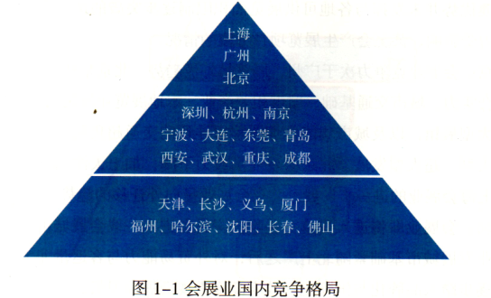 直接制会展组织结构图片